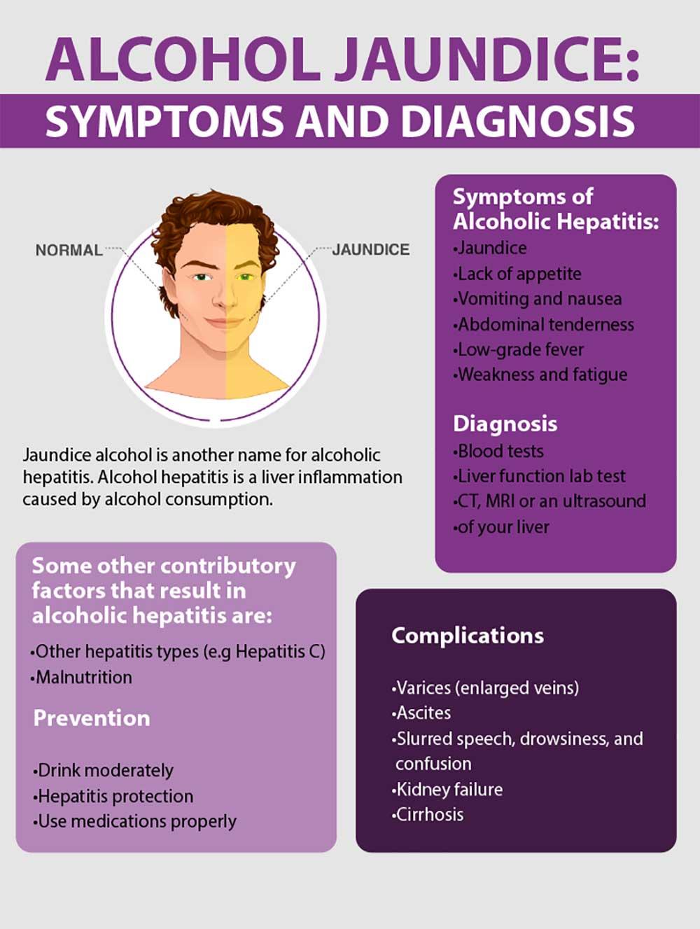 Symptoms and diagnosis of Alcohol jaundice