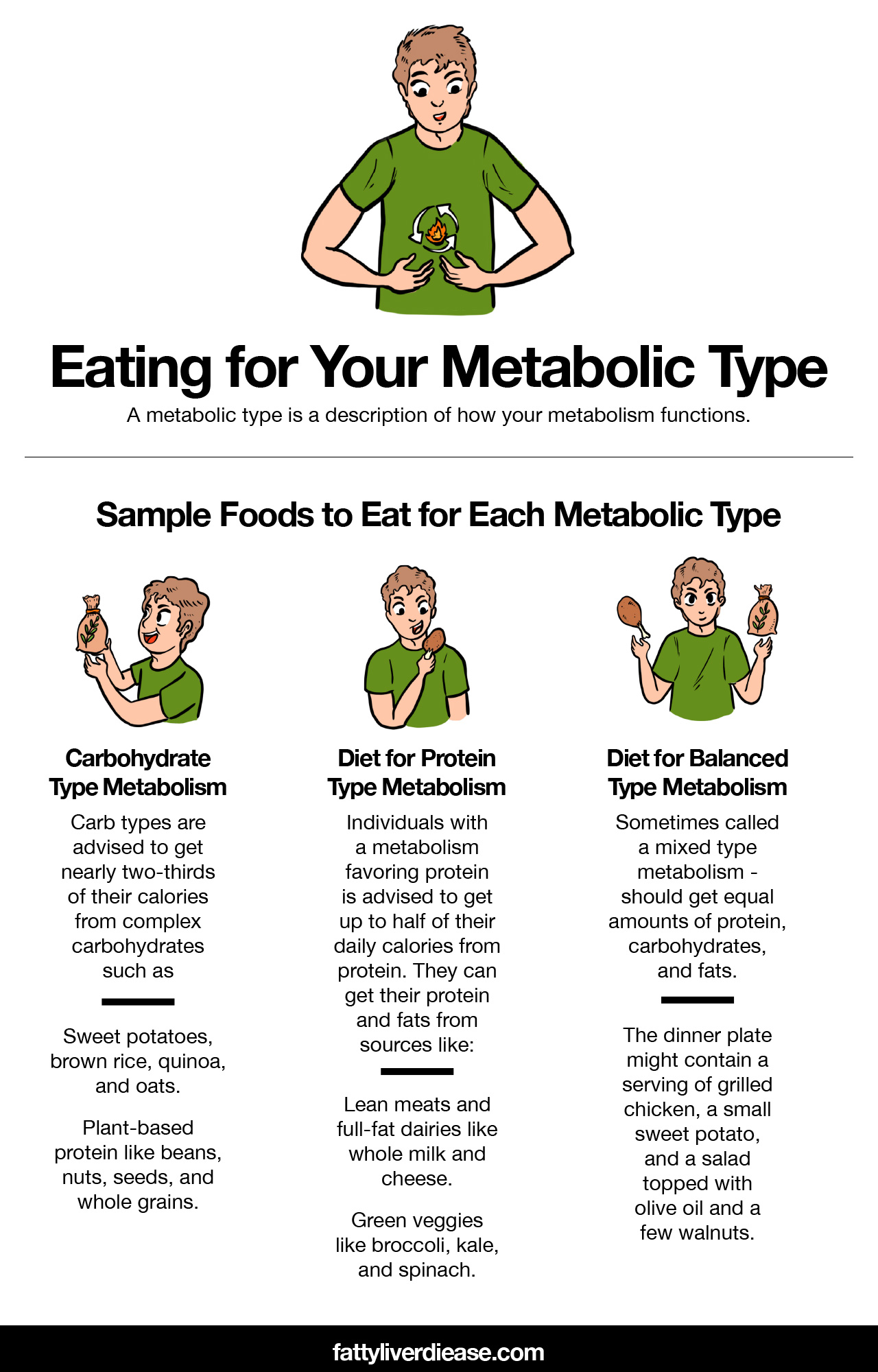Eating for Your Metabolic Type