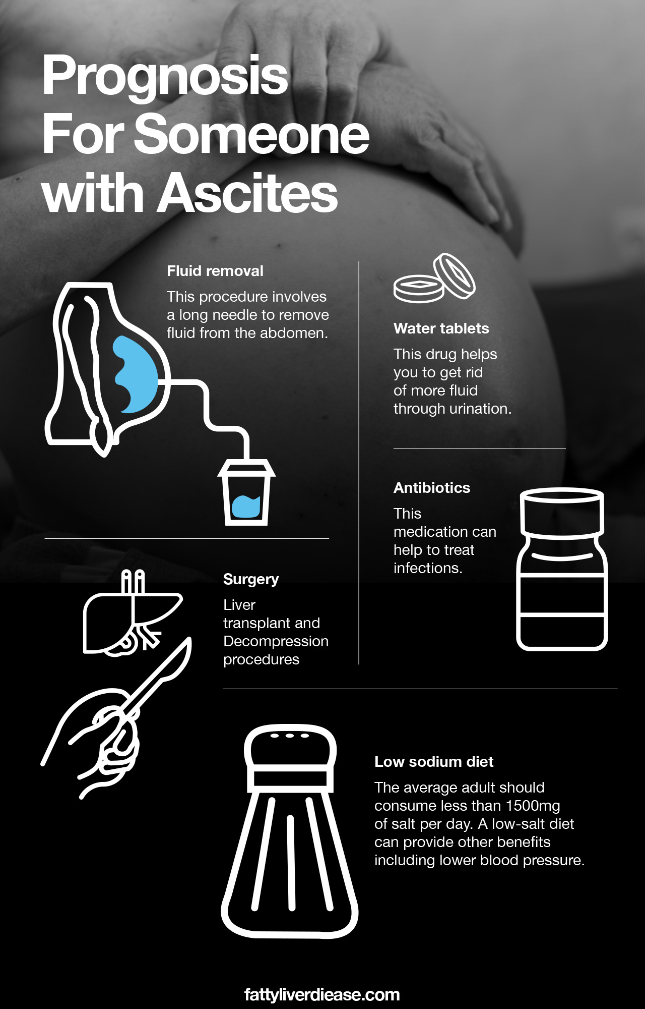 Ascites prognosis