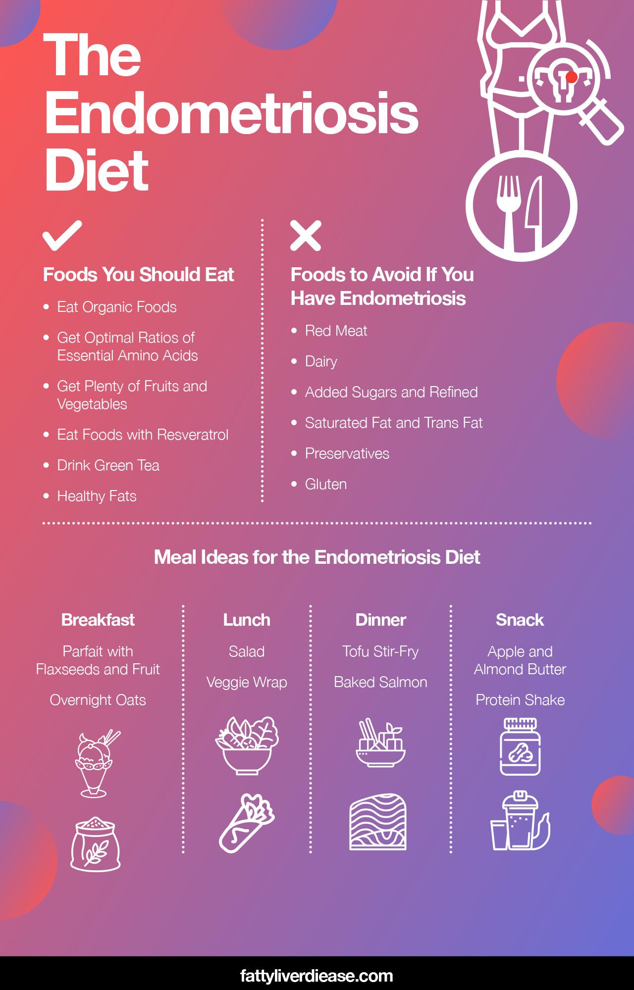 The Endometriosis Diet