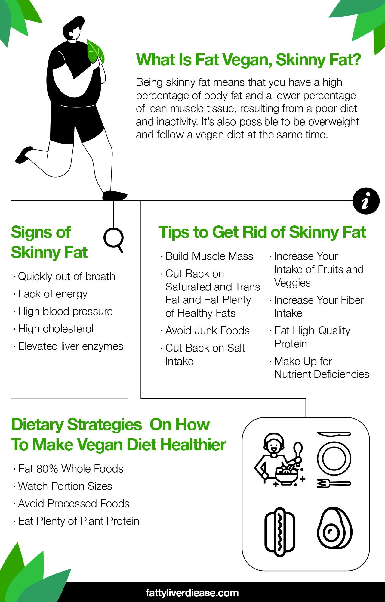 fat vegan skinny fat